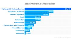 A great year for hiring (finally), so where were the job gains?
