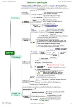 Direito Civil em Mapas Mentais Cap. 9 - Direito das Obrigações Prof. Marcelo Leite Prof. Thiago Strauss www.pontodosconcur...