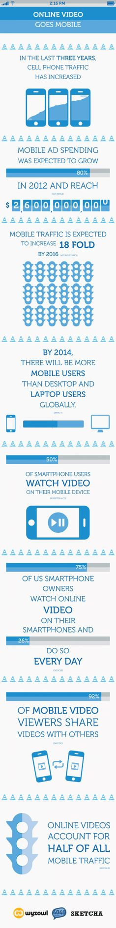 Watching Videos Goes Mobile: Infographic