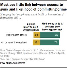 Most see little link between access to guns and likelihood of committing crime.  % saying that people who want to kill or harm others/themselves will...  Source: Pew Research Center