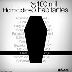 Homicídios por 100 mil habitantes