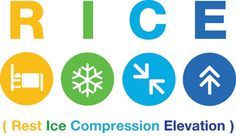 RICE acronym for a Sprain: Rest, Ice, Compression, and Elevation #NurseMonics #Nursing #Mnemonics