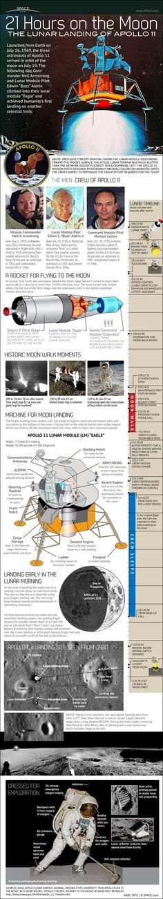 "Launched from Earth on July 16, 1969, the three astronauts of Apollo 11 arrived in orbit of the moon on July 19. The following day, Commander Neil Armstrong and Lunar Module Pilot Edwin ""Buzz"" Aldrin climbed into their lunar module ""Eagle"" and achieved humanity's first landing on another celestial body."
