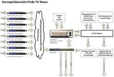 Servus+TV+Aus+bestätigt+Phrone+TV+Teilkonzept Servus Tv, Diagram, Concept
