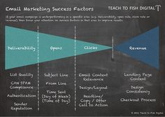 Email Marketing Success Factors by sietsema, via Flickr