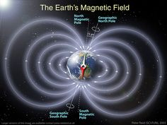 Earth's magnetic field.  It moves constantly.