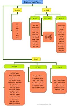 Great Chart for Learning Irregular Verbs - learn English,grammar,verbs,irregular,english