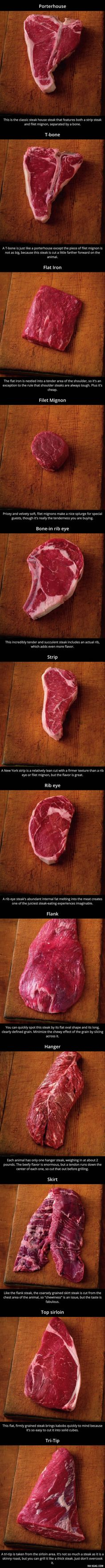 Different Types Of Steak…