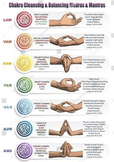 A table of meanings colors symbols signs and gestures for chakras mudras and mantras. Image of the positions of the hands with mantras matching colors and chakras with detailed descriptions. Chakra Cleanse, Chakra Healing, Chakra Mantra, Sacral Chakra, Yoga Meditation, Meditation Symbols, Yoga Symbols, Meditation Methods, Spiritual Meditation