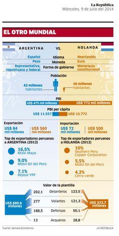 El Mundial en cifras: Argentina vs. Holanda