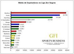 O Campeonato das Assistências da Liga Zon Sagres continua a ser liderado pelo Benfica.