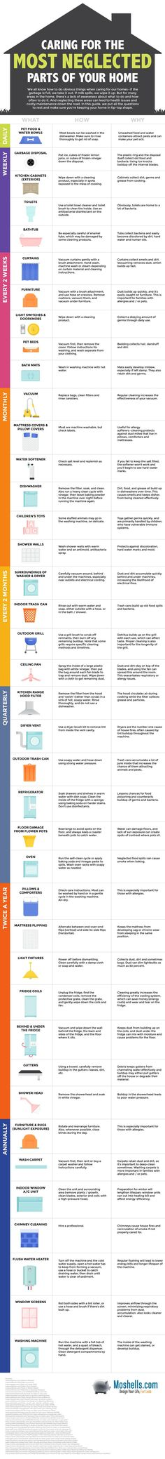 You probably do the basic stuff when you clean your home, like wiping down counters and washing sheets, but some things undoubtedly get forgotten. This visual guide can help you establish a regular cleaning schedule for the stuff that tends to fall by the House Cleaning Tips, Cleaning Hacks, Cleaning Lists, Cleaning Recipes, Apartment Cleaning, Fridge Cleaning, Spring Cleaning Schedules, Clean Apartment, Household Cleaning Schedule
