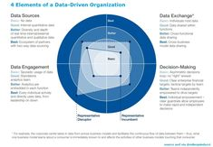 Operating Model, 4 Element, Business Analyst, Data Analytics, Data Science, No Time For Me, Hold On, Organization, Technology