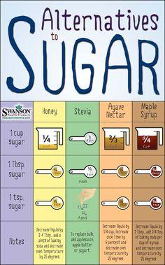 Sugar conversions