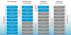 IaaS vs PaaS vs SaaS: Examples and How to Differentiate (2020) Types Of Cloud Computing, Cloud Computing Technology, Cloud Computing Services, Platform As A Service, Digital Ocean, Build An App, Sales Tips, Article Writing