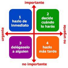 Image result for prioridades organizar tareas