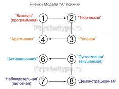 Модель А