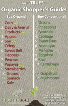 You do not have to buy everything organic,especially if you are on a budget.Here is a list to help you out :)