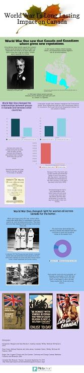 WWI Infographic - 8th Place Wwi, Infographics, World War, Accounting, Signs, Infographic, Shop Signs, Info Graphics, Sign