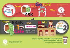 Footprint Cafés crowdfunding information