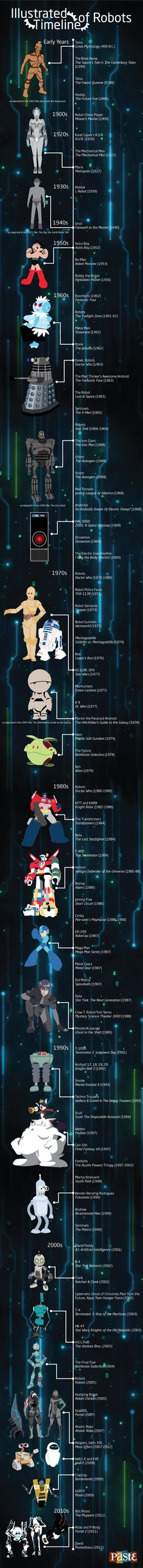 A massive timeline which shows when cinema and television robots made their first appearance.