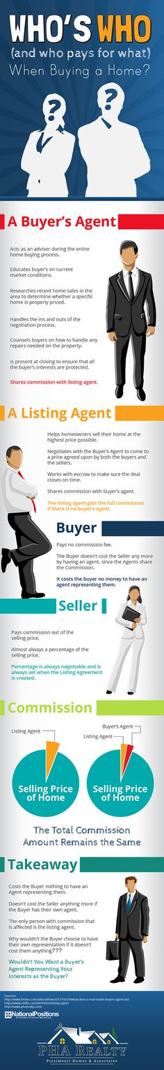 Who's Who (and who pays for what) When Buying a Home?   #infographic #RealEstate