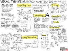 Visual Thinking (sketchnote) #homeschoolingfacts