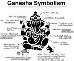 indian elephant god meaning - Google Search