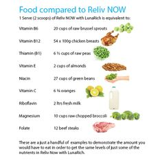 Food compared to Reliv Now® https://terry.reliv.com/p/reliv-now