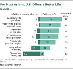 Interesting Research...The Rise of Asian Americans   Pew Social & Demographic Trends