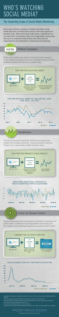 social media monitoring infographic