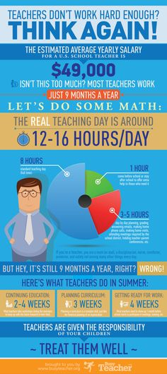 Think teachers don't work hard enough? Think again! This infographic looks into an average teacher's day. We should post this to the entrance of our school! Teacher Tools, Teacher Humor, Teacher Hacks, School Teacher, Teacher Appreciation, Teacher Resources, Teacher Stuff, Teacher Salary, Real Teacher