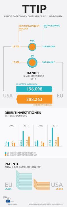 TTIP: Infografik zu den Handelsbeziehungen zwischen der EU und den USA