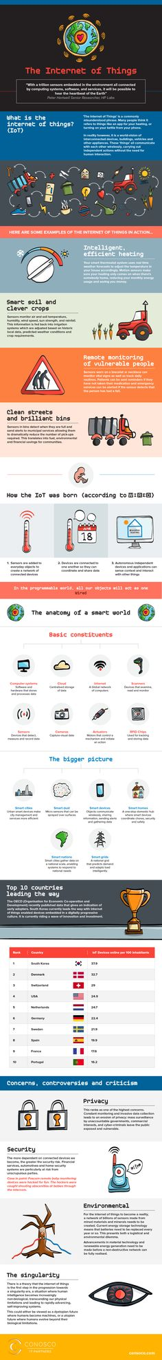 Everything You Need to Know about The Internet of Things - Imgur