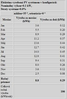 Tabulka fotovoltaiky Solar Power, Weather, Solar Energy, Weather Crafts
