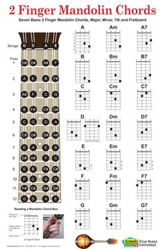 Two finger mandolin chords, mando fret board