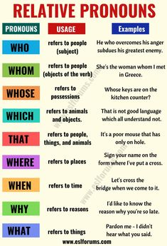 Relative pronouns in English: usage and useful examples - ESL Forums - . - Relative pronouns in English: usage and useful examples – ESL Forums – - Teaching English Grammar, Grammar And Vocabulary, English Language Learning, English Vocabulary Words, Teaching Spanish, German Language, Grammar Posters, French Language, Grammar Lessons