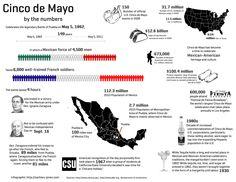 5 de mayo en Mexico, sus números, cinco de mayo, infographic