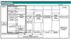 methodology of carbon footprinting from norwegian epd website