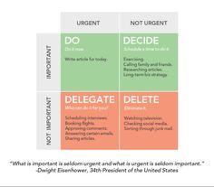 Eisenhower Matrix Task Box: do, decide, delegate & delete | Trello | @trelloapp blog: http://blog.trello.com/eisenhower-matrix-productivity-tool-trello-board