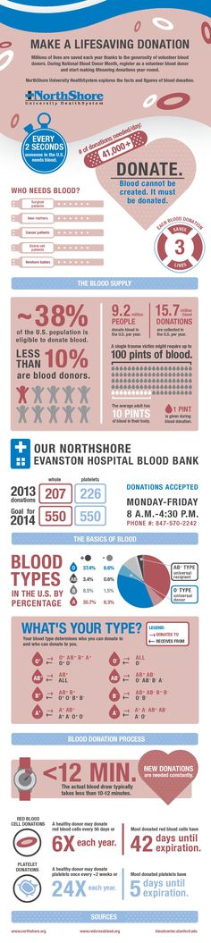January is blood donation month. Many of us don't realize just how important donations are - take a look at this infographic about the importance of the process.