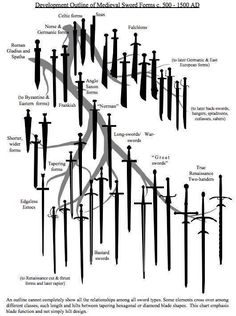 Development Outline of Medieval Sword Forms c. 500 - 1500 AD, from 1998 Paladin swordsmanship book by John Clements: The Association for Renaissance Martial Arts. Useful for accuracy in writing Swords And Daggers, Knives And Swords, Katana Swords, Espada Viking, Armadura Medieval, Medieval Weapons, Arm Armor, Fantasy Weapons, Medieval Fantasy