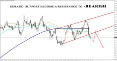 LeTechs Forex Blog - Forex & Gold-Daily Technical on 31 January 2017