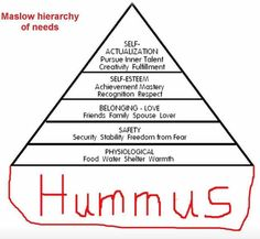 Printable maslows hierarchy of needs chart maslows pyramid printable maslows hierarchy of needs chart maslows pyramid diagram nerd much pinterest chart and psychology student ccuart Images