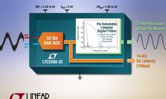 LTC offer high precision 32-bit SAR ADC