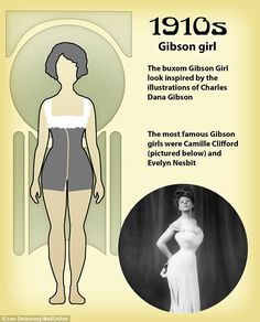 vintage everyday: See How the Shape of the 'Perfect' Body Has Changed Over the Last 100 Years