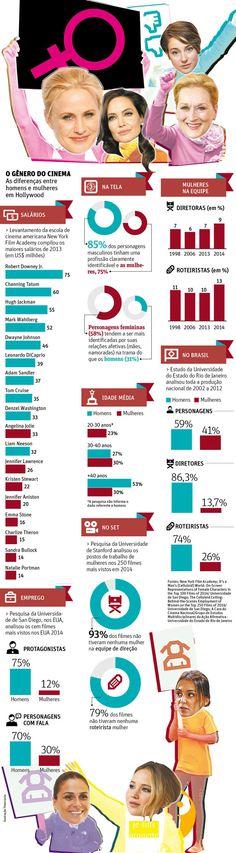 Mulheres (ainda) são minoria no cinema. #Askhermore #Infografico