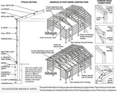1000 images about build a pole barn on pinterest pole for Post frame building plans