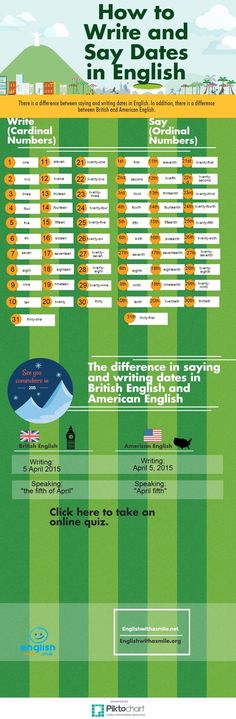 How to say dates and numbers in British and American English. Includes online quiz. - Repinned by Chesapeake College Adult Ed. We offer free classes on the Eastern Shore of MD to help you earn your GED - H.S. Diploma or Learn English (ESL) . For GED classes contact Danielle Thomas 410-829-6043 dthomas@chesapeake.edu For ESL classes contact Karen Luceti - 410-443-1163 Kluceti@chesapeake.edu . www.chesapeake.edu