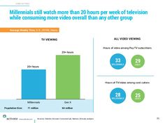 Sources: Deloitte, Ericsson ConsumerLab, Nielsen, Activate analysis CORD CUTTING X C www.activate.com Millennials still wa...